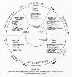 Worksheets Anger Management Worksheets For Adults pinterest the worlds catalog of ideas anger cycle