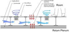 Plenum heat transfer