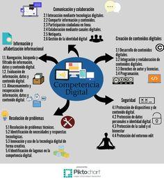 """""""Áreas de la competencia digital"""", en el blog de 'Alicia al otro lado dELEspejo'. #CDigital_INTEF"""