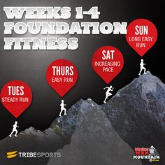 Add some structure to your running training with the Man Vs Mountain 4 week training plan - run 4 times a week for 4 weeks at different intensities.