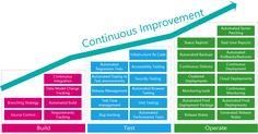 dev ops model Continuous Improvement for Sitecore DevOps Change Management, Talent Management, Project Management, Continuous Deployment, Regression Testing, Operating Model, Disruptive Technology, Strategic Planning, Program Management