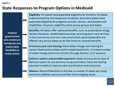 Current Flexibility in Medicaid: An Overview of Federal Standards and State Options