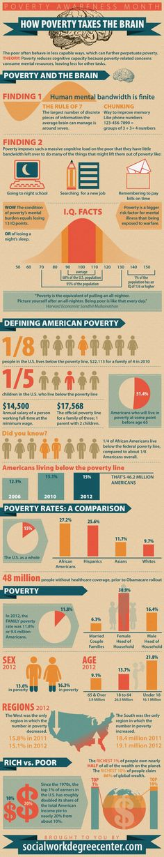 Why poverty effects mental health. Poverty Taxes the Brain - Socioeconomics