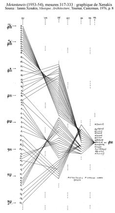 Metastaseis (1953-54), mesures 317-333 : graphique de Xenakis