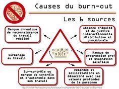 Les causes du burn-out