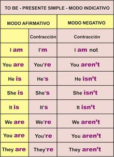 verbo to be English Verbs, Kids English, Learn English Grammar, English Tips, Learn English Words, English Phrases, English Study, English Lessons, English Teaching Materials