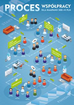 Cooperation process by Rafał Zagórny, via Behance