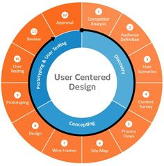 UX User Centered Design Process Spectrum Methods Methodology