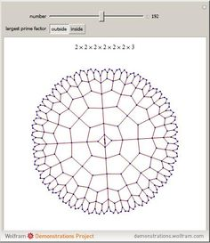 Wolfram Demonstrations Project: Prime Factorization Graph