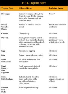 Pre Operative Sample Meal Plan Table Good Guide On How To Eat The