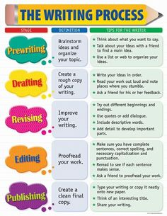 Creative Teaching Press The Writing Process Small Chart is part of Writing process chart, Creative teaching press, Writing process posters, Writing lessons, Writing process, Kids writing The tips on - #Writingprocess #chart Essay Tips, Essay Writing Tips, Academic Writing, Pre Writing, Writing Lessons, Writing Workshop, Kids Writing, Writing Skills, Writing A Book