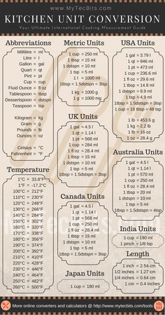Units Of Measurement Conversion Chart. 25 Units Of Measurement Conversion Chart. Cooking Measurement Conversions, Measurement Conversion Chart, Measurement Converter, Length Measurement, Conversion Calculator, Baking Conversion Chart, Weight Conversion Chart, Kitchen Cheat Sheets, Kitchen Measurements