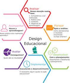 """A Conducere acredita e defende o verdadeiro aprendizado, não aquele que é """"maquiado"""" por ações não planejadas. Por este motivo, nos utilizamos do design educacional. O design educacional é uma metodologia baseada no design instrucional que tem como fases: análise, planejamento, desenvolvimento, implementação, avaliação e acompanhamento."""
