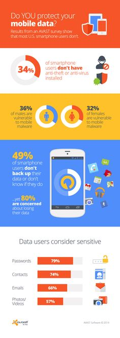 #AVAST conducted a #survey on #Security on mobile devices. Results in the #Infographics