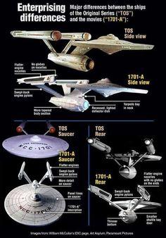 star trek star wars and more. Star Trek Original Series, Star Trek Series, Star Trek Tos, Star Trek Enterprise, Star Trek Starships, Science Fiction, Vaisseau Star Trek, Deep Space Nine, Starfleet Ships