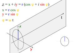 Sine wave - Wikipedia, the free encyclopedia cool giff that demonstrates the plotted movement.