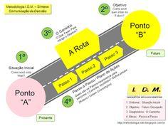 O Que é Planejamento Estratégico e Como Fazer um Planejamento Estratégico com Metodologia IDM Análise e Síntese