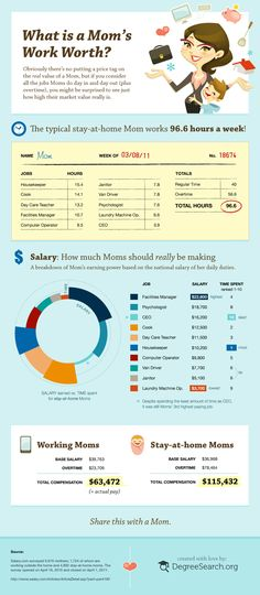 Google Image Result for http://degreesearch.org/blog/wp-content/uploads/2011/05/moms_salary.gif