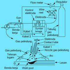 Gas Metal Arc Welding Read more: http://ift.tt/1Vy7lCg Pengelasan