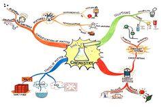 Belle carte de chimie...   http://www.learningfundamentals.com.au/wp-content/uploads/chemistry-map.jpg
