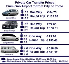 Rome Fiumicino Airport To Rome City Centre Car Prices