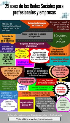 mobile marketing ideas Tips Mobile Marketing, Marketing Digital, Business Marketing, Content Marketing, Social Media Marketing, Online Marketing, Marketing Ideas, Web 2.0, Ap Spanish