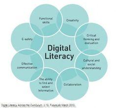 What is digital literacy? Computer Literacy, Media Literacy, Literacy Quotes, Visual Literacy, Computer Class, Literacy Skills, Digital Footprint, Information Literacy, What Is Digital