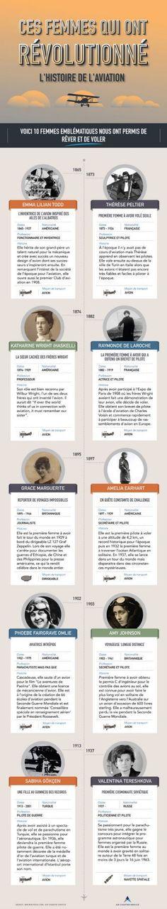 Infographie : Dix femmes importantes dans l'histoire de l'aviation https://travelhubmag.com/2016/12/femmes-histoire-aviation/