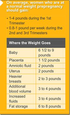 normal weight gain and nutrition information for pregnancy. Saving this for later. :) #PregnancyInformation