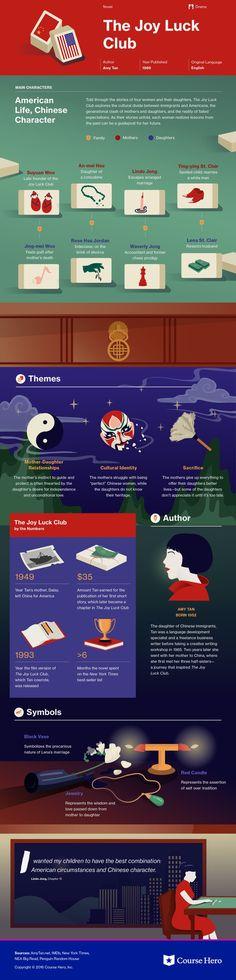 The Joy Luck Club Infographic | Course Hero