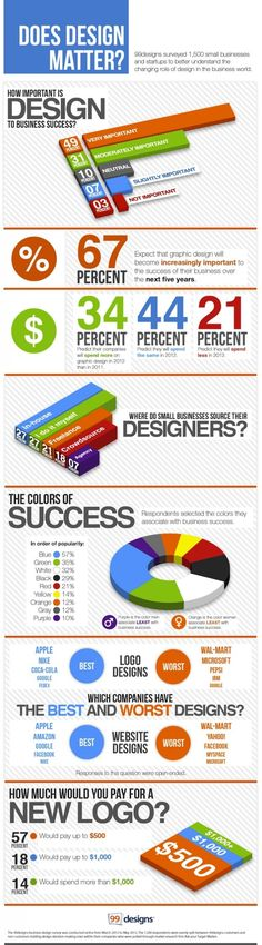 Does Graphic #Design Matter? - #Infographic - You know the answer, but check out the facts: