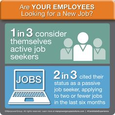 Superior 32% Of ManpowerGroup Solutions RPO 2014 Candidate Preference Survey  Respondents Consider Themselves Active Job Seekers