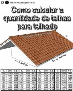 No photo description available. Roof Truss Design, Tuile, Roof Trusses, Roof Types, Construction, Natural Building, Autocad, Building Materials, Architecture Details