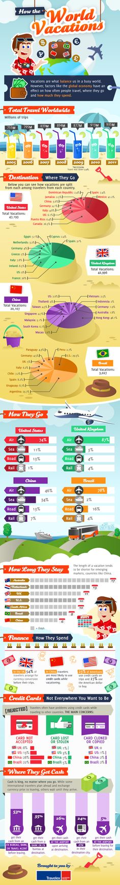 How the world Vacations | Infographic