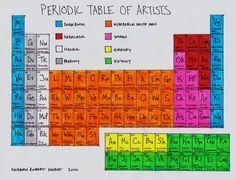 """Periodic table of Artists How does Archimboldo compare? Where does he """"fit in"""" with this take on a community of creatives?"""