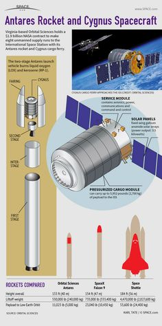 Infographic: How Orbital Sciences' Antares rocket and Cygnus spacecraft service the space station.