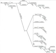 How to Diagram Sentences: Diagramming Sentences Cheat