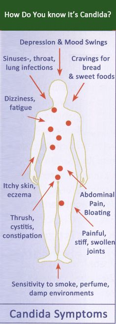 Symptoms of Candida Infection order your plexus to rid your body of candida