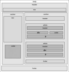 html5_structure.jpg (577×600) WordPress, scripts, plagins. Find quick solution for your goals in building a website. Diverse ready-to-use products. You just have to start moving towards success.