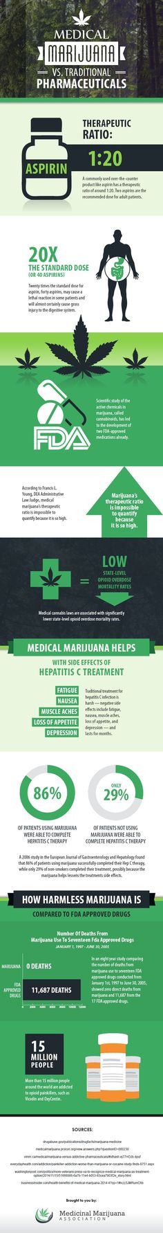 [Infographic]_Medical_Marijuana_vs._Traditional_Pharmaceuticals-_How_They_Stack_Up Marijuana educational resources