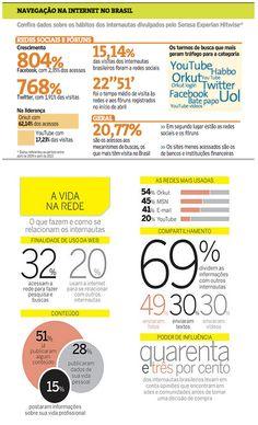 Hábitos dos internautas brasileiros (Redes Sociais, Comportamento_Consumidor, Facebook, Twitter, Fórum , Orkut, YouTube, Habbo, Email)