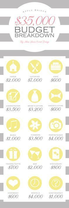 Trendy wedding budget breakdown tips Ideas Plan Your Wedding, Wedding Tips, Trendy Wedding, Perfect Wedding, Diy Wedding, Dream Wedding, Wedding Gowns, Wedding Day, Garden Wedding