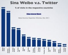 How Sina Weibo is faring against Twitter worldwide #infographic