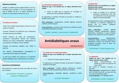 Antidiabetiques oraux