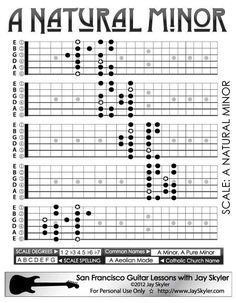 Jazz (Ascending Melodic) Minor Scale Guitar Fretboard Patterns- Chart, Key of A. Have a look at more by checking out the photo link Guitar Scale Patterns, Guitar Scales Charts, Guitar Chords And Scales, Learn Guitar Chords, Guitar Chord Chart, Jazz Guitar, Guitar Songs, Guitar Tips, Music Theory Lessons