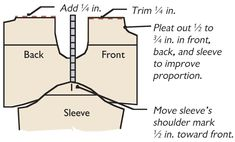 Threads article on altering patters for a better fitting t shirt.... Drawing 2: Balance front- and back-armhole depth