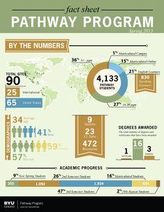 Pathway Fact Sheet - Wow! Look how we've grown!