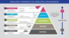 Describe your organization's Maslow's Pyramid of Employee Engagement through the use of the Maslow's Hierarchy of Employee Engagement PowerPoint Template.