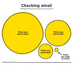 Take 5 or 10 minutes at the beginning and end of every day to DELETE emails and QUICKLY RESPOND to others.