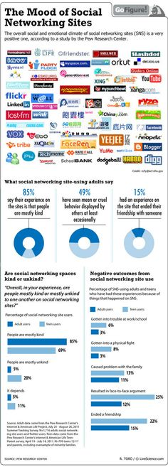 A recent Pew Research Center study gauged the positive or negative feelings that people experienced on social sites.